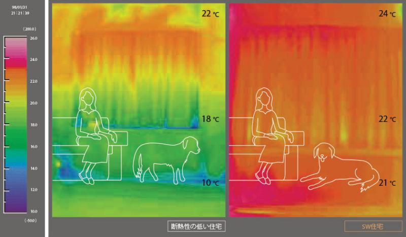 スーパーウォール工法 室内温度